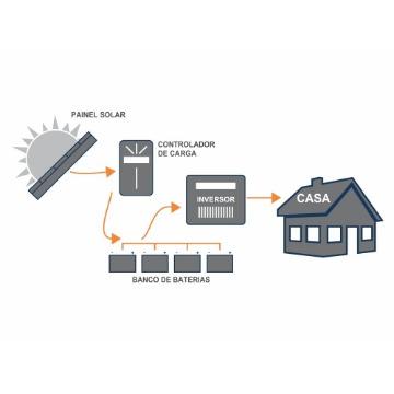 Gerador Solar Senoidal - Para Freezer(200 litros) e Geladeira (240 litros) + TV + 15 Bicos de Luz (Off-Grid 220V- 1000W )