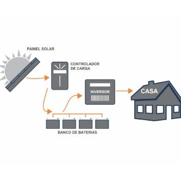 Gerador Energia Elétrica Off-Grid  2000W - Freezer + Geladeira + TV + 15 Bicos de Luz + Ferramentas até 1000W